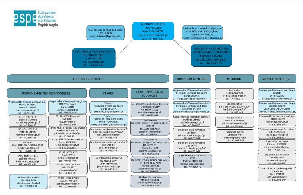 Organigramme_ESPE_2020-2021